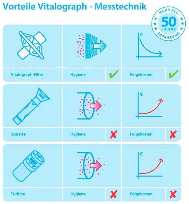 Vitalograph Bakterien Viren Filter BVF™ blau